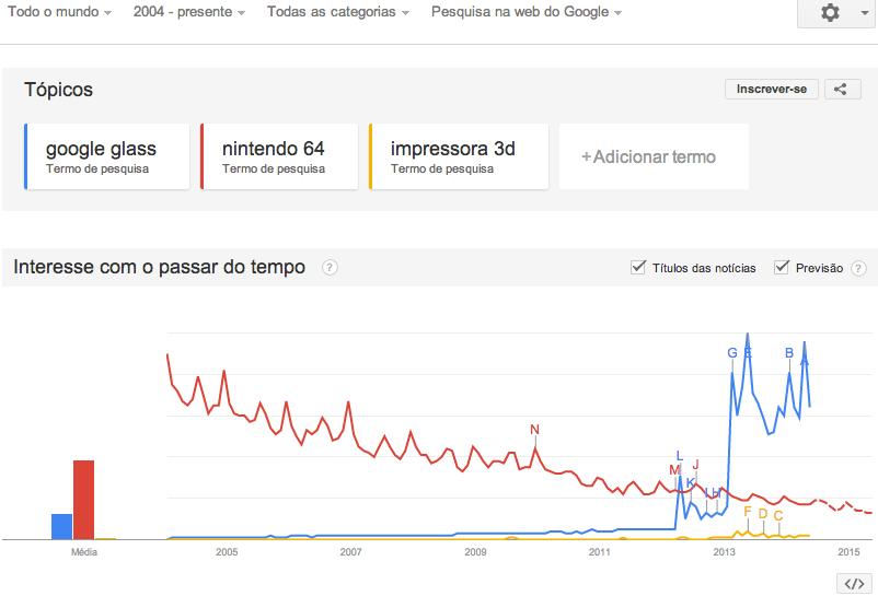 Demonstração de Uso Google Trends - M3Sul